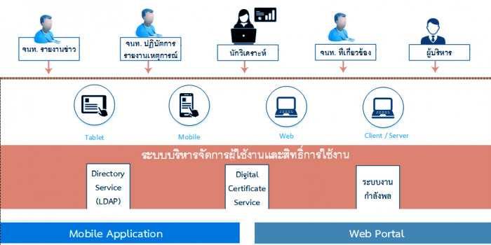 ระบบบริหารจัดการผู้ใช้งานและสิทธิผู้ใช้งาน